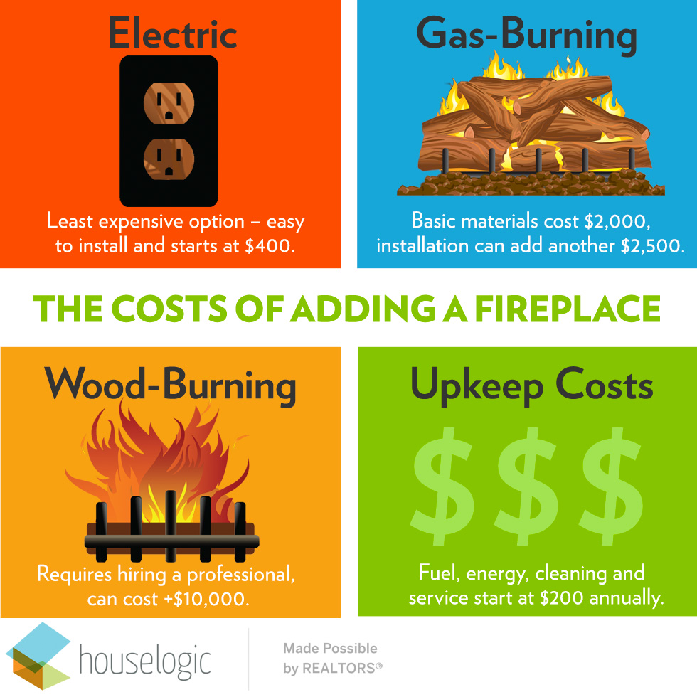 Costs associated with building a fireplace can vary. Explore all the different fireplace building options and installation costs at HouseLogic.