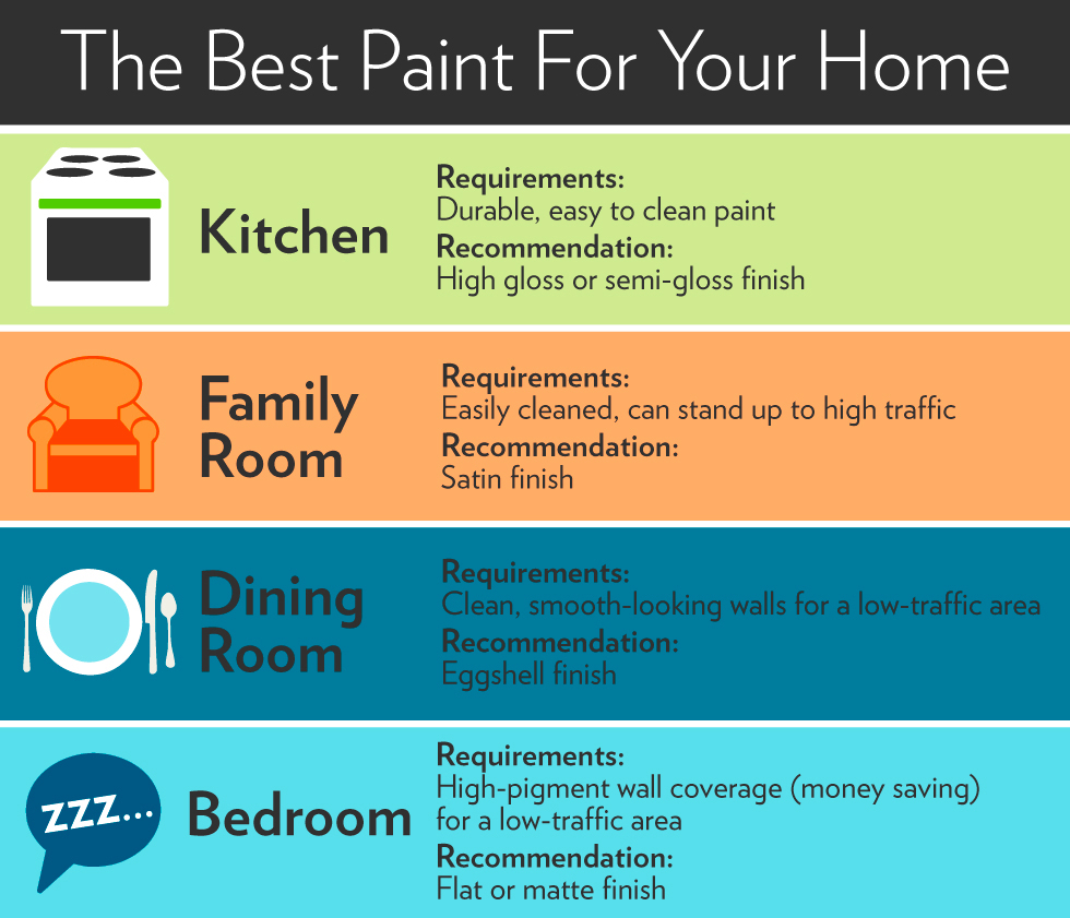 Types of paint finishes paint sheen guide for What type of paint to use on bedroom walls