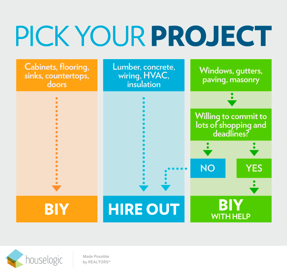 Pick your project flowchart infographic