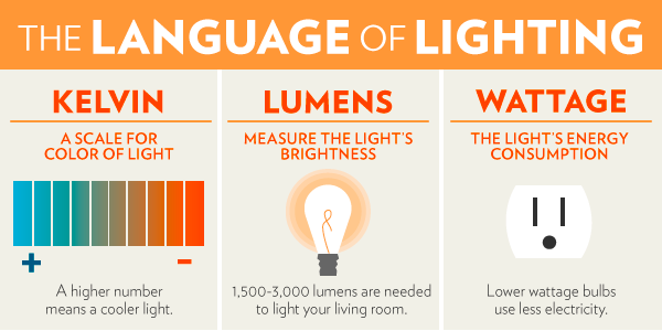 Language of lighting infographic
